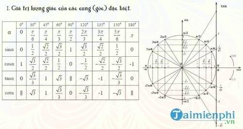 bang cong thuc luong giac dung cho lop 10 11 12