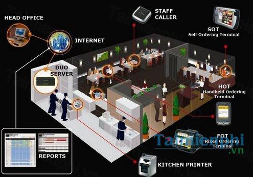 Phần mềm quản lý nhà hàng iRes iCafe