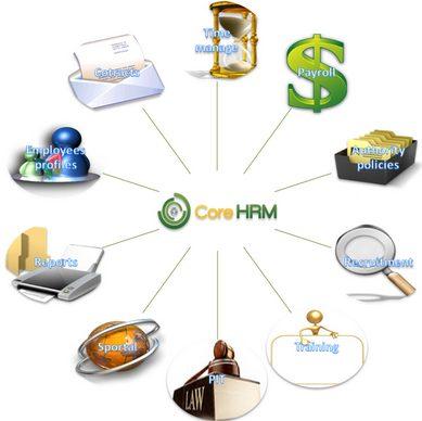 Phần mềm quản lý nhân sự CoreHRM