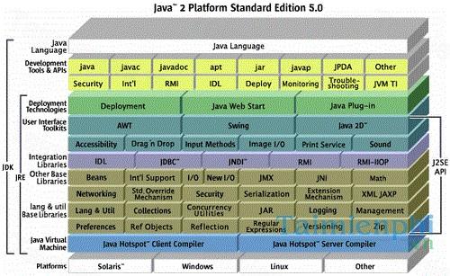 Java 2 Platform, Standard Edition (J2SE) Development Kit (JDK) – Tạo m