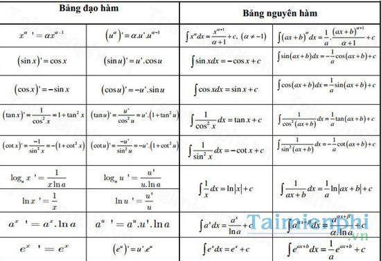 download bang cong thuc tich phan dao ham mu logarit