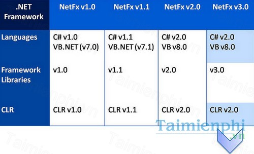 download c va net framework