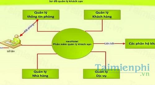download phan mem quan ly khach san pms