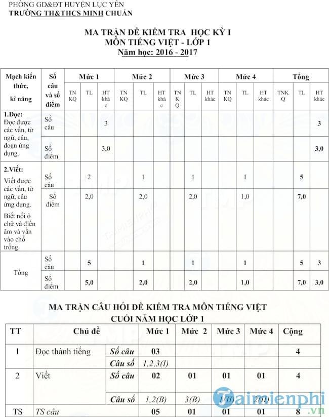 Đề thi học kì 1 lớp 1 môn Tiếng Việt trường tiểu học Minh Chuẩn