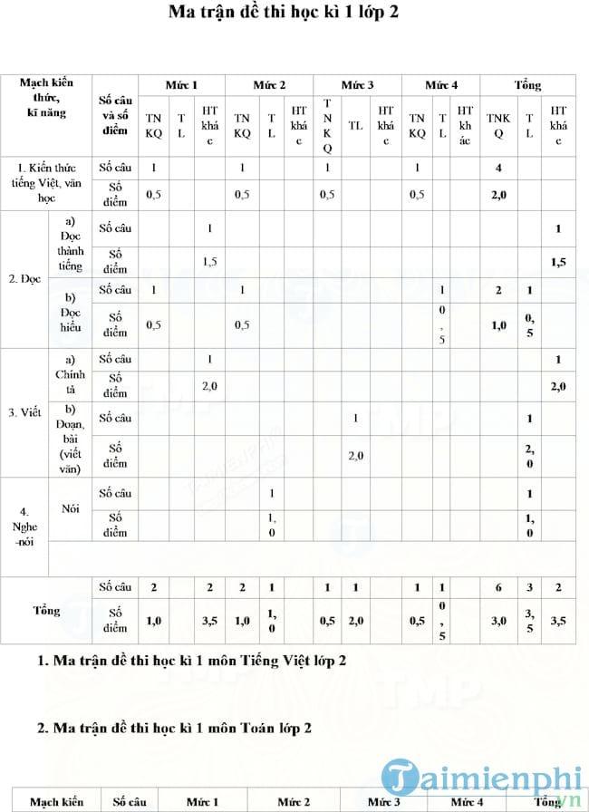 Ma trận đề thi học kì 1 lớp 2 theo Thông tư 22