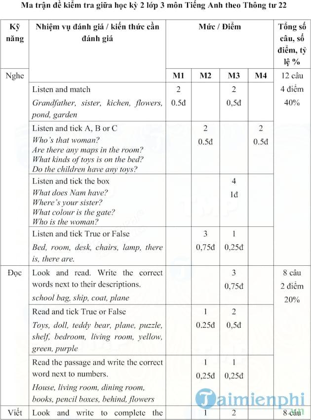 Ma trận đề thi giữa học kì 2 lớp 3 môn Tiếng Anh theo Thông tư 22