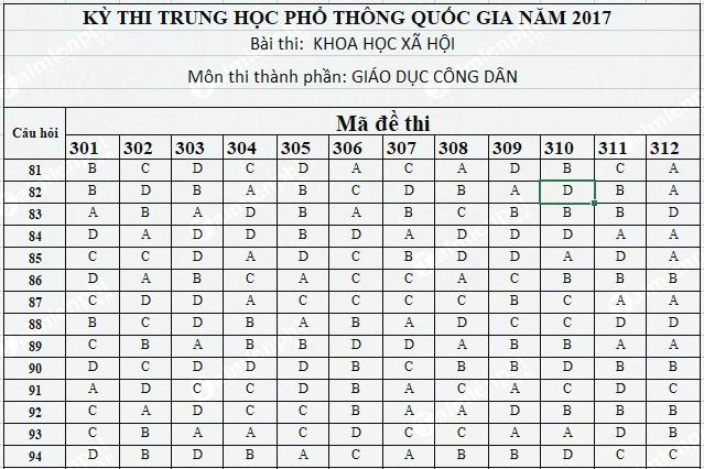 dap an giao duc cong dan thpt 2017 chinh thuc