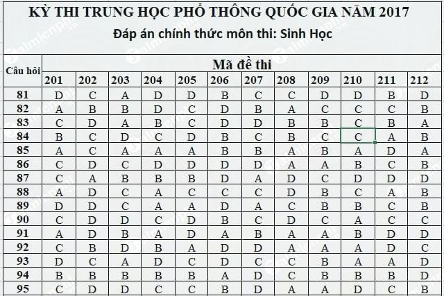 dap an sinh hoc thpt 2017 chinh thuc