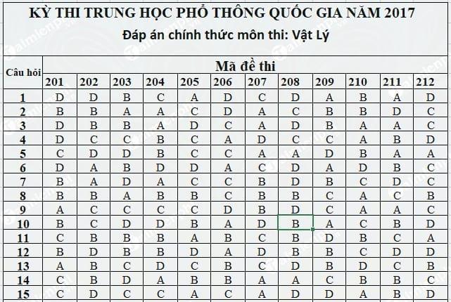 dap an vat ly thpt 2017 chinh thuc
