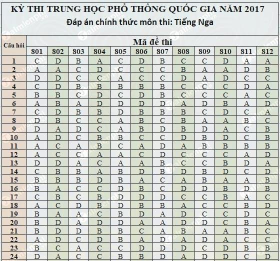 dap an tieng nga thpt 2017 chinh thuc