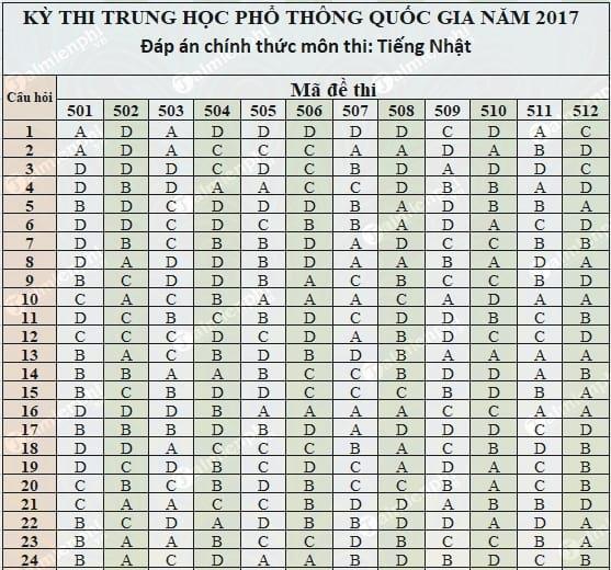 dap an tieng nhat thpt 2017 chinh thuc