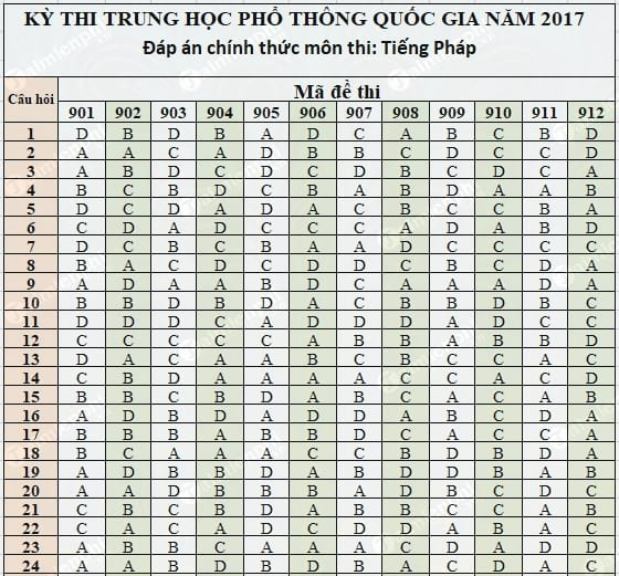 dap an tieng phap thpt 2017 chinh thuc