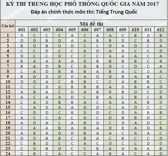 dap an tieng trung thpt 2017 chinh thuc